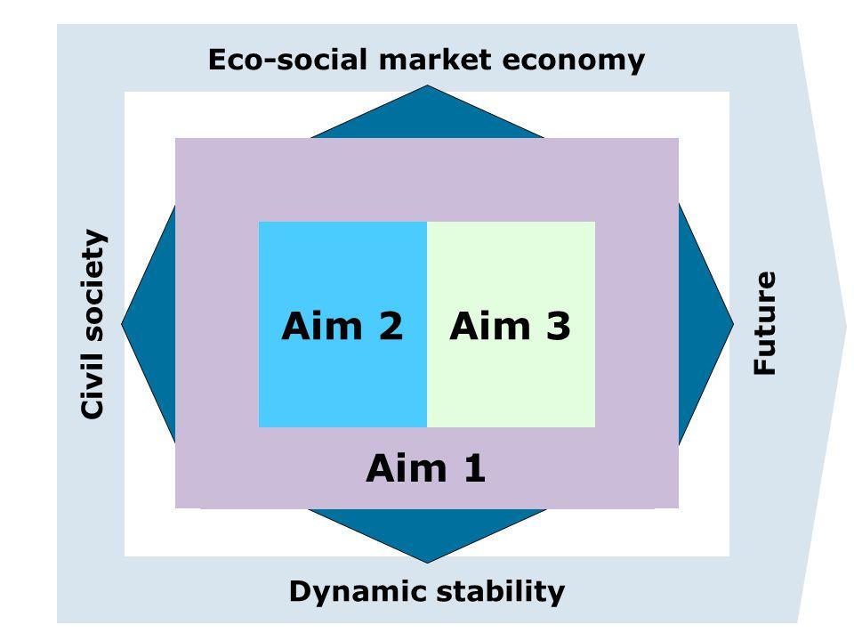 Eco-social market economy Dynamic stability Civil society Future EU-Tempus-Projekt: Entwicklung und Implementierung nachhaltig wirksamer Strukturen zur Entrepreneurship Erziehung in Russland und Tadschikistan Aim 1 Aim 2Aim 3