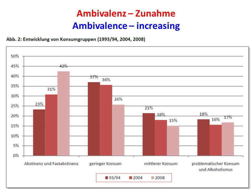 Ambivalenz – Zunahme Ambivalence – increasing