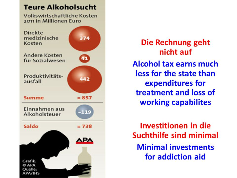 Die Rechnung geht nicht auf Alcohol tax earns much less for the state than expenditures for treatment and loss of working capabilites Investitionen in die Suchthilfe sind minimal Minimal investments for addiction aid