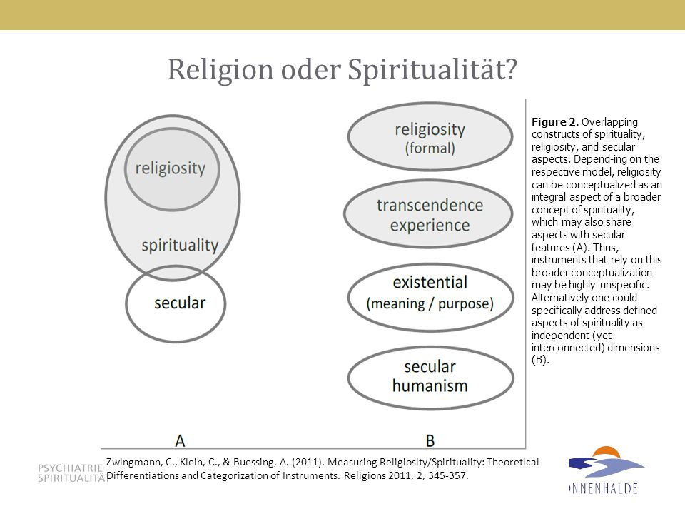 88 Religion oder Spiritualität? Zwingmann, C., Klein, C., & Buessing, A. (2011). Measuring Religiosity/Spirituality: Theoretical Differentiations and