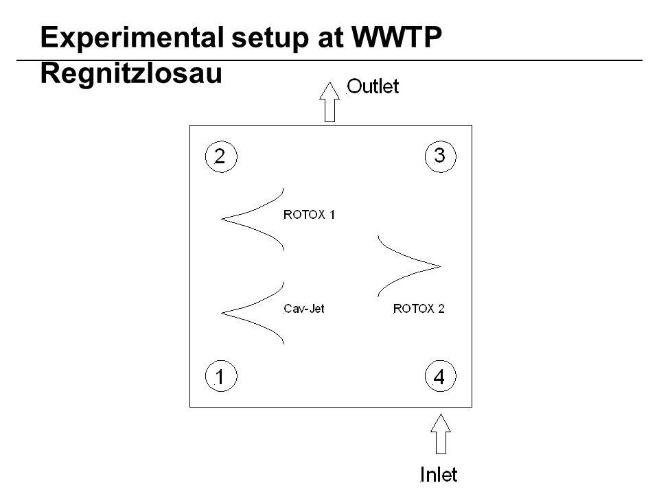Experimental setup at WWTP Regnitzlosau