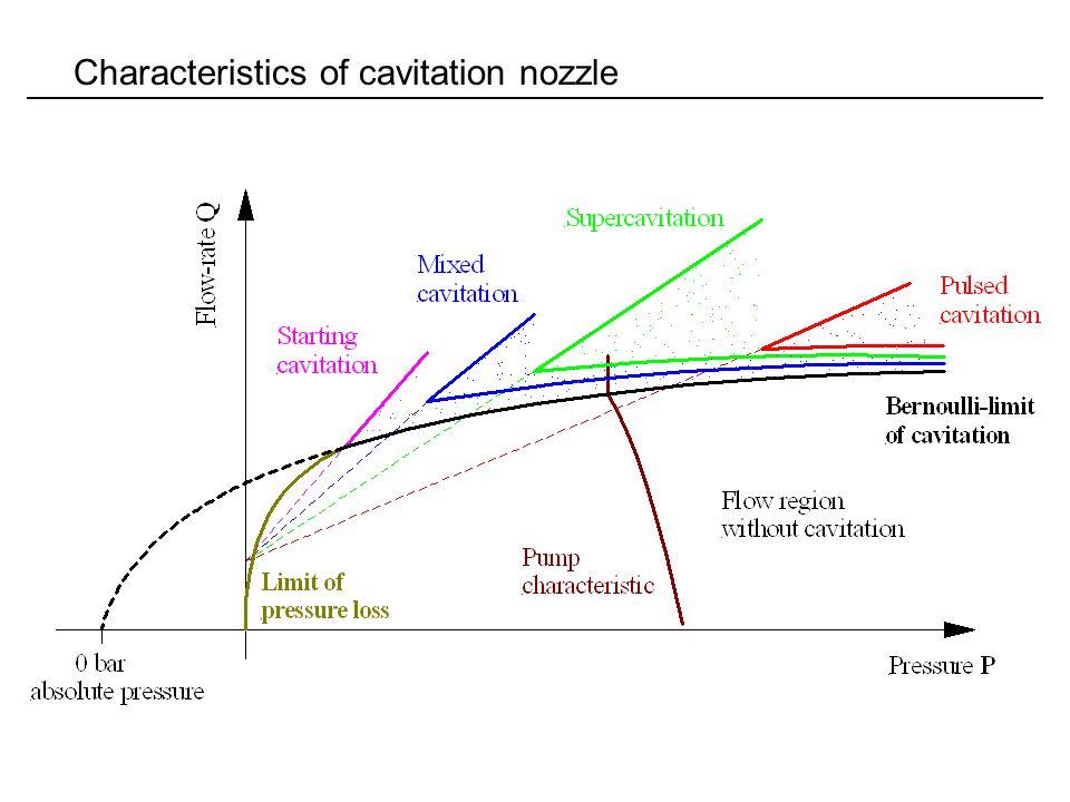 Characteristics of cavitation nozzle