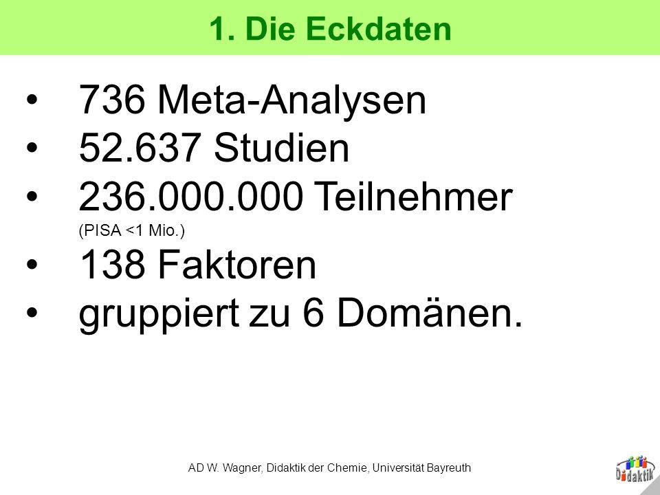 1.Die Eckdaten AD W.