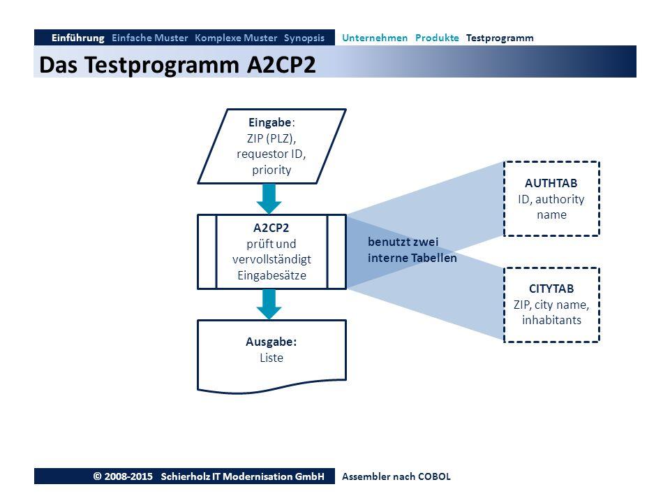 Das Testprogramm A2CP2 Einführung Einfache Muster Komplexe Muster SynopsisUnternehmen Produkte Testprogramm © 2008-2015 Schierholz IT Modernisation Gm