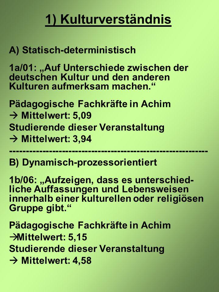 """1) Kulturverständnis A) Statisch-deterministisch 1a/01: """"Auf Unterschiede zwischen der deutschen Kultur und den anderen Kulturen aufmerksam machen. Pädagogische Fachkräfte in Achim  Mittelwert: 5,09 Studierende dieser Veranstaltung  Mittelwert: 3,94 ------------------------------------------------------------- B) Dynamisch-prozessorientiert 1b/06: """"Aufzeigen, dass es unterschied- liche Auffassungen und Lebensweisen innerhalb einer kulturellen oder religiösen Gruppe gibt. Pädagogische Fachkräfte in Achim  Mittelwert: 5,15 Studierende dieser Veranstaltung  Mittelwert: 4,58"""