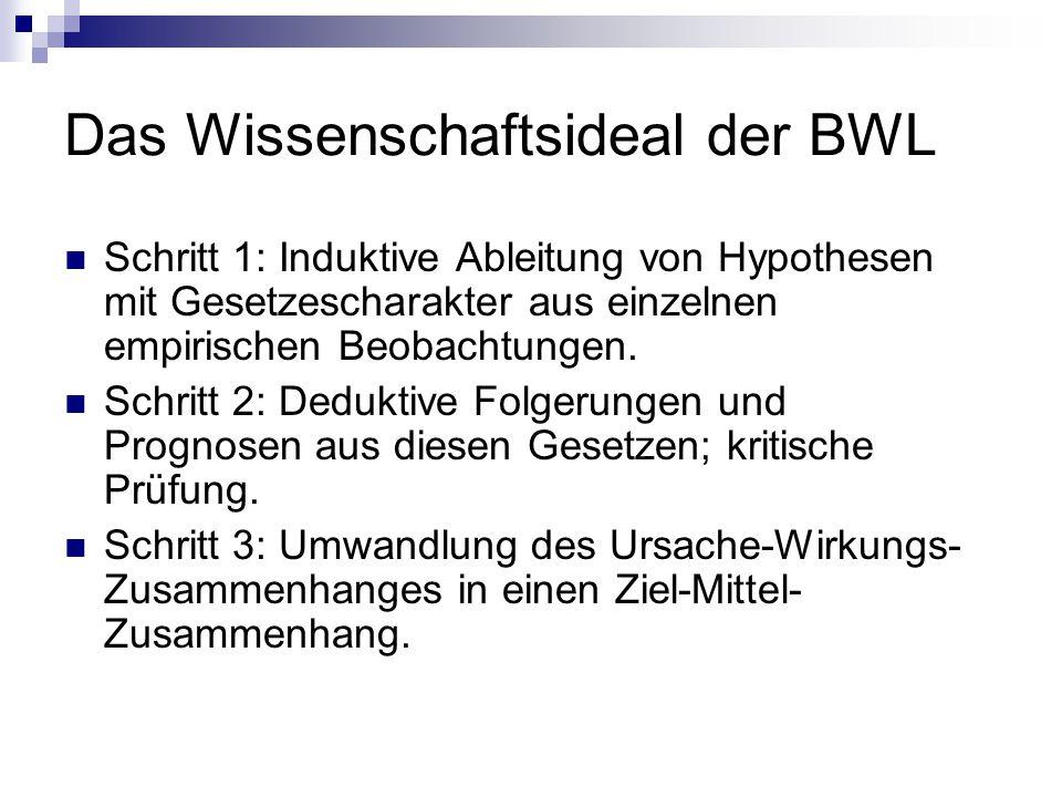 Das Wissenschaftsideal der BWL Schritt 1: Induktive Ableitung von Hypothesen mit Gesetzescharakter aus einzelnen empirischen Beobachtungen. Schritt 2:
