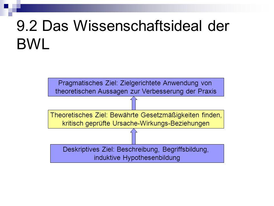 9.2 Das Wissenschaftsideal der BWL Deskriptives Ziel: Beschreibung, Begriffsbildung, induktive Hypothesenbildung Theoretisches Ziel: Bewährte Gesetzmä