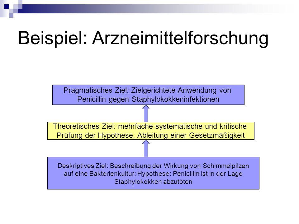 Beispiel: Arzneimittelforschung Deskriptives Ziel: Beschreibung der Wirkung von Schimmelpilzen auf eine Bakterienkultur; Hypothese: Penicillin ist in