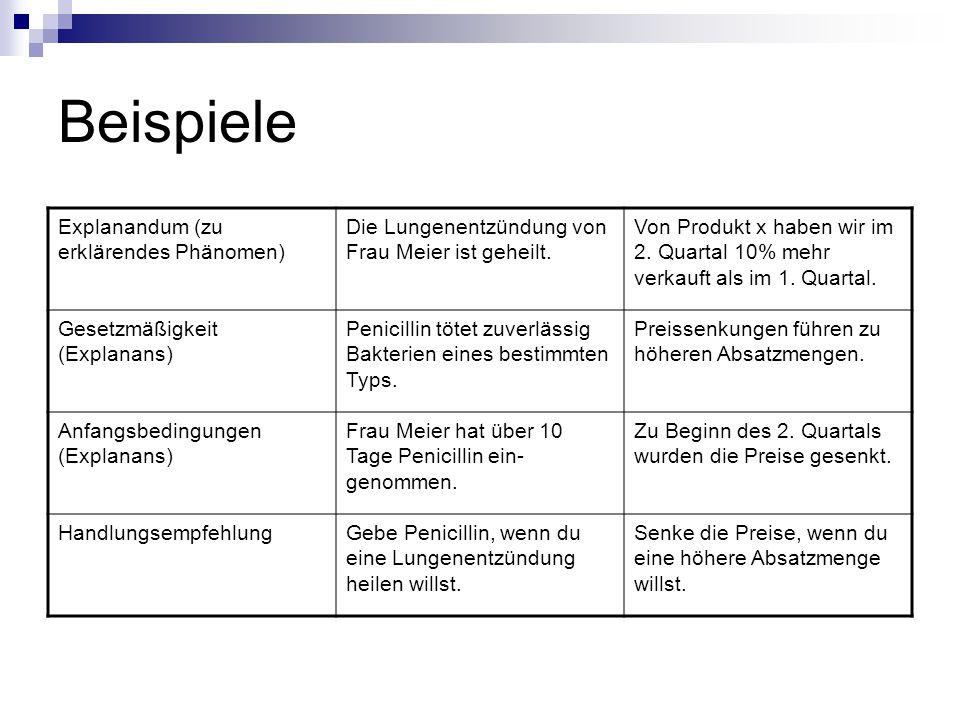 Beispiele Explanandum (zu erklärendes Phänomen) Die Lungenentzündung von Frau Meier ist geheilt. Von Produkt x haben wir im 2. Quartal 10% mehr verkau