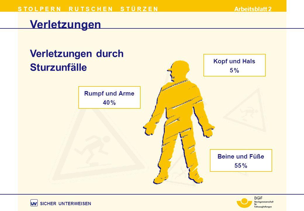 Rumpf und Arme 40 % Kopf und Hals 5 % Beine und Füße 55 % Verletzungen S T O L P E R N R U T S C H E N S T Ü R Z E N Arbeitsblatt 2 Verletzungen durch Sturzunfälle SICHER UNTERWEISEN