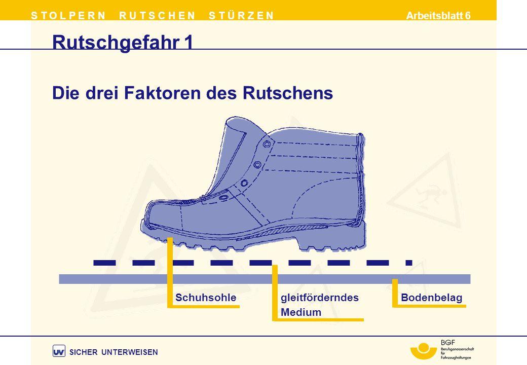 Die drei Faktoren des Rutschens Bodenbelag Rutschgefahr 1 S T O L P E R N R U T S C H E N S T Ü R Z E N Arbeitsblatt 6 Schuhsohle gleitförderndes Medium SICHER UNTERWEISEN