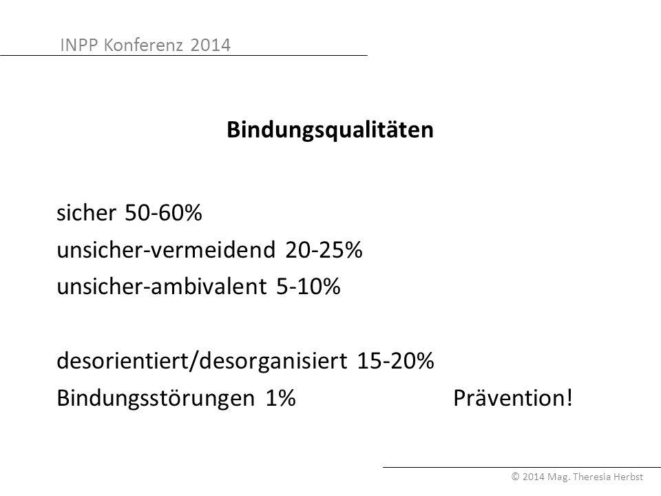 INPP Konferenz 2014 © 2014 Mag. Theresia Herbst Bindungsqualitäten sicher 50-60% unsicher-vermeidend 20-25% unsicher-ambivalent 5-10% desorientiert/de