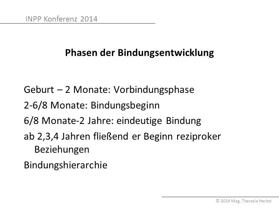 INPP Konferenz 2014 © 2014 Mag. Theresia Herbst Phasen der Bindungsentwicklung Geburt – 2 Monate: Vorbindungsphase 2-6/8 Monate: Bindungsbeginn 6/8 Mo