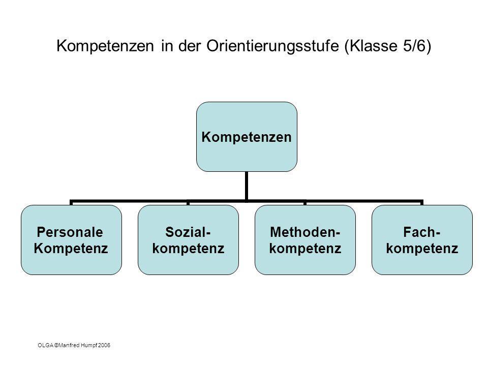 Kompetenzen in der Orientierungsstufe (Klasse 5/6) Kompetenzen Personale Kompetenz Sozial- kompetenz Methoden- kompetenz Fach- kompetenz OLGA ©Manfred