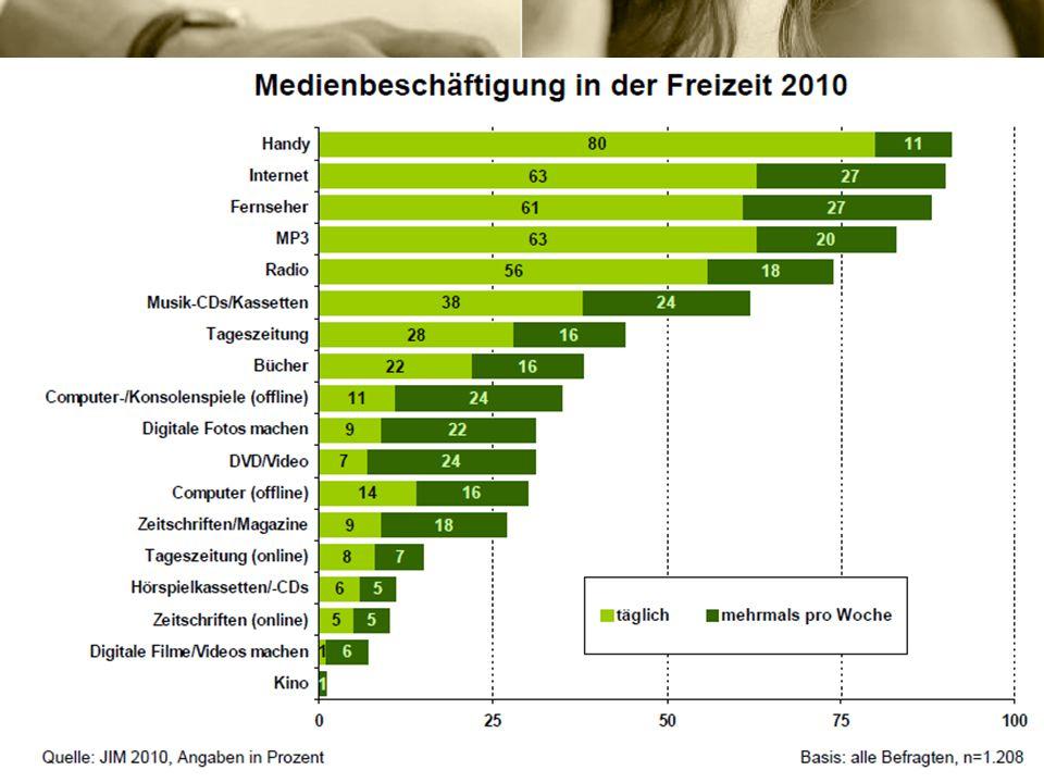 Zahlen, Fakten Konsequenzen Die Internet Nutzung steigt stetig an. 72% aller Haushalte verfügen über Internet (www.nonliner-atlas.de) 98% aller Hausha