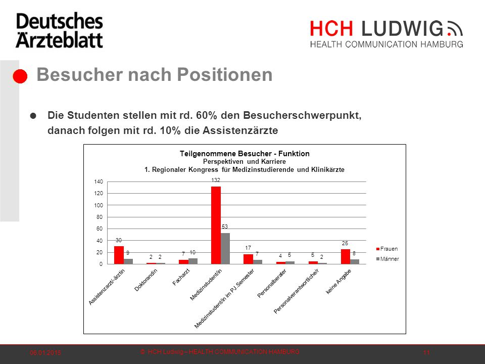 © HCH Ludwig – HEALTH COMMUNICATION HAMBURG 06.01.201511 Besucher nach Positionen  Die Studenten stellen mit rd.