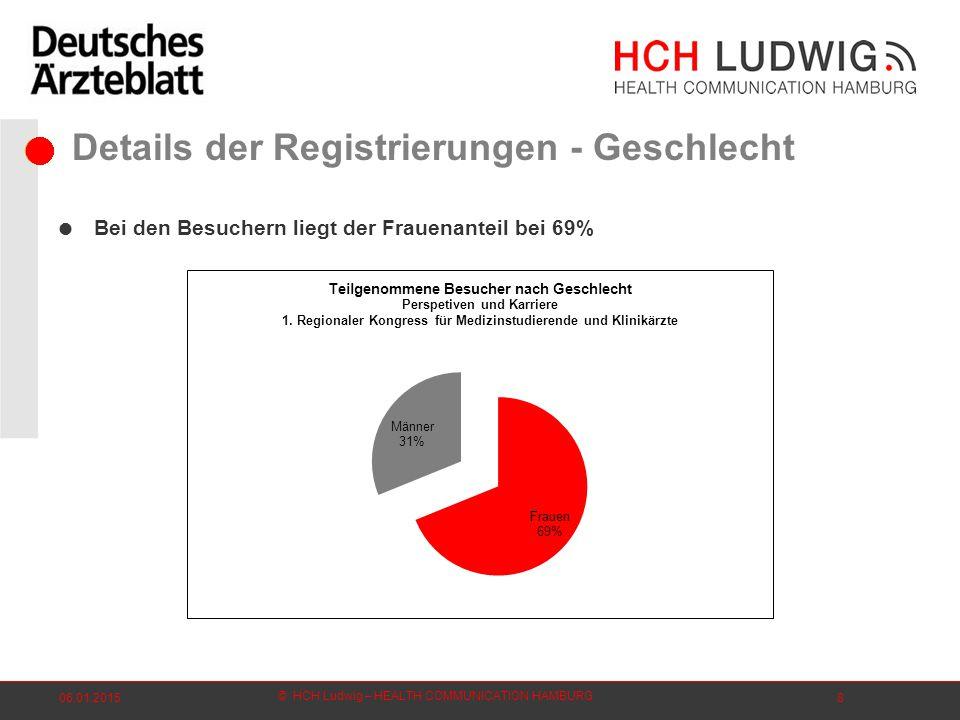 © HCH Ludwig – HEALTH COMMUNICATION HAMBURG 06.01.20158 Details der Registrierungen - Geschlecht  Bei den Besuchern liegt der Frauenanteil bei 69%