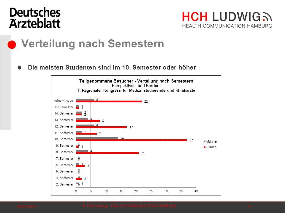© HCH Ludwig – HEALTH COMMUNICATION HAMBURG 06.01.20159 Verteilung nach Semestern  Die meisten Studenten sind im 10.