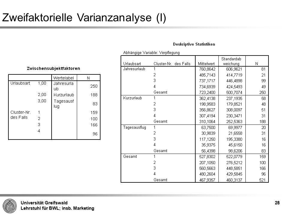 Universität Greifswald Lehrstuhl für BWL; insb. Marketing Zweifaktorielle Varianzanalyse (I) 28