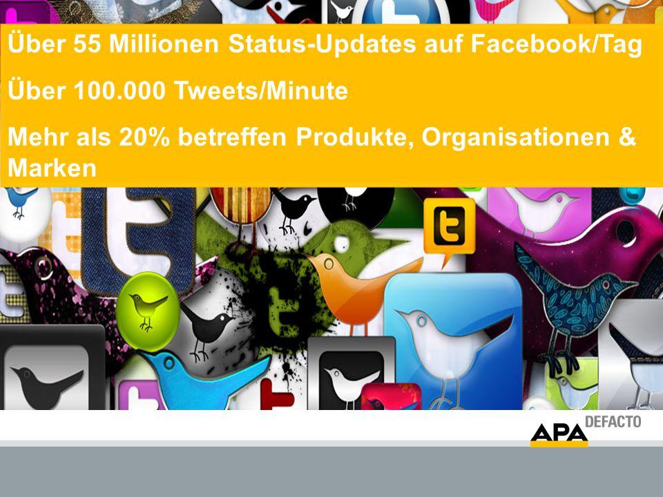 Über 55 Millionen Status-Updates auf Facebook/Tag Über 100.000 Tweets/Minute Mehr als 20% betreffen Produkte, Organisationen & Marken