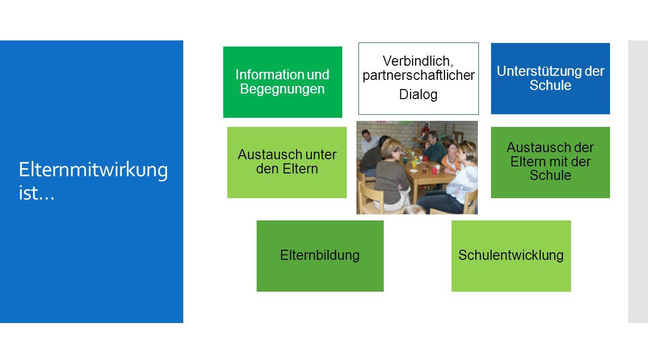 Institutionalisierte Elternmitwirkung will… eine gute Schule durch partnerschaftliche Zusammenarbeit von Schule und Elternschaft Inhalte  Was gehört zu einer guten Schule.