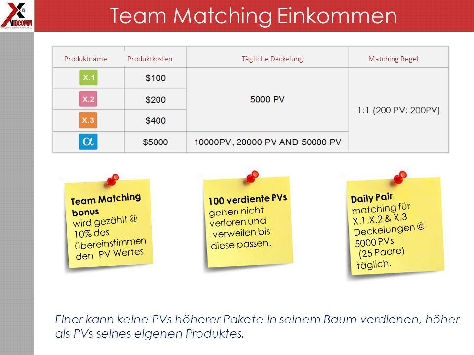 Daily Pair matching für X.1,X.2 & X.3 Deckelungen @ 5000 PVs (25 Paare) täglich.
