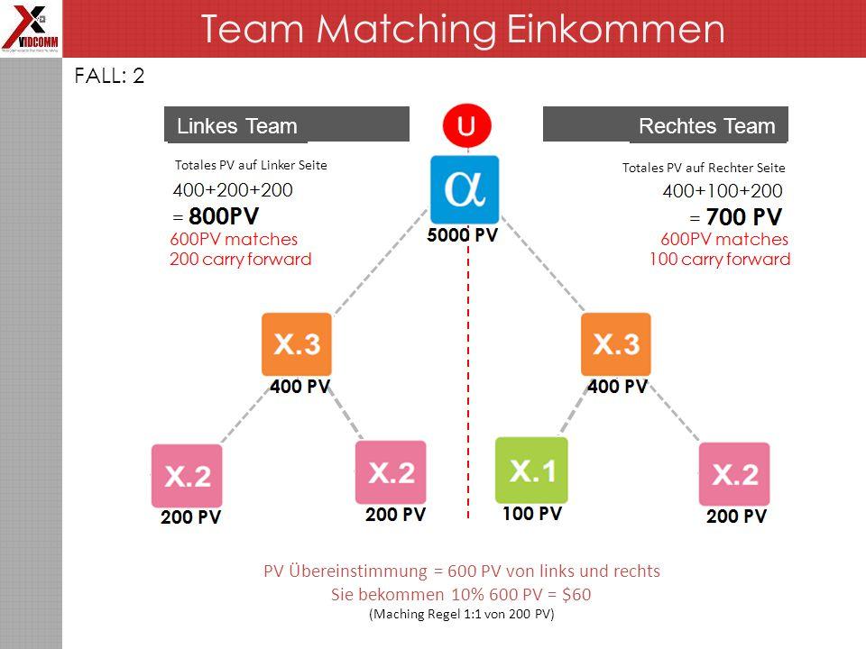 Team Matching Einkommen FALL: 2 Linkes TeamRechtes Team Totales PV auf Linker Seite Totales PV auf Rechter Seite PV Übereinstimmung = 600 PV von links und rechts Sie bekommen 10% 600 PV = $60 (Maching Regel 1:1 von 200 PV)