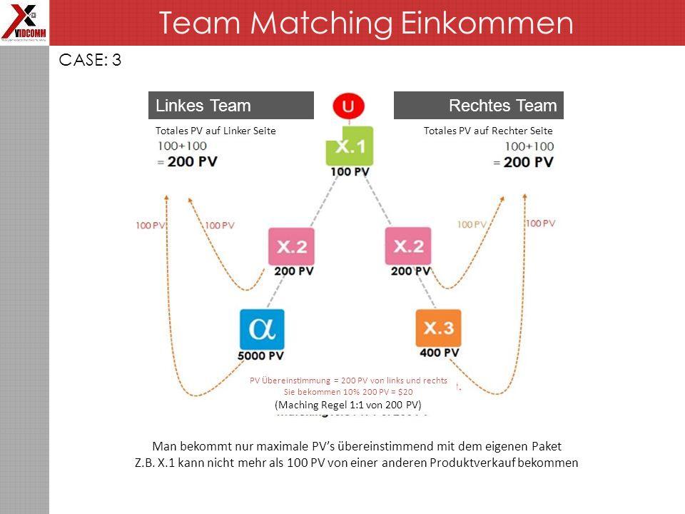 Team Matching Einkommen CASE: 3 Linkes TeamRechtes Team Totales PV auf Linker SeiteTotales PV auf Rechter Seite PV Übereinstimmung = 200 PV von links und rechts Sie bekommen 10% 200 PV = $20 (Maching Regel 1:1 von 200 PV) Man bekommt nur maximale PV's übereinstimmend mit dem eigenen Paket Z.B.