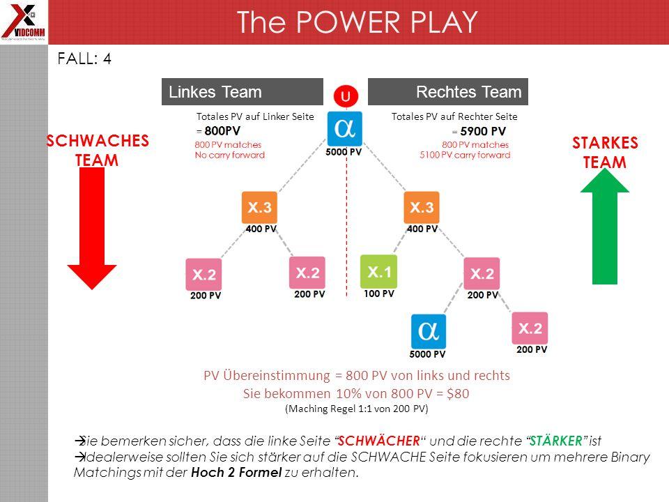 The POWER PLAY FALL: 4  Sie bemerken sicher, dass die linke Seite SCHWÄCHER und die rechte STÄRKER ist  Idealerweise sollten Sie sich stärker auf die SCHWACHE Seite fokusieren um mehrere Binary Matchings mit der Hoch 2 Formel zu erhalten.