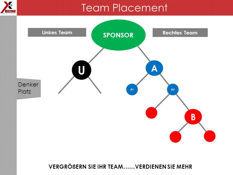 Team Placement VERGRÖßERN SIE IHR TEAM……VERDIENEN SIE MEHR SPONSOR U Linkes Team Rechtes Team A1 A B A2 Denker Platz