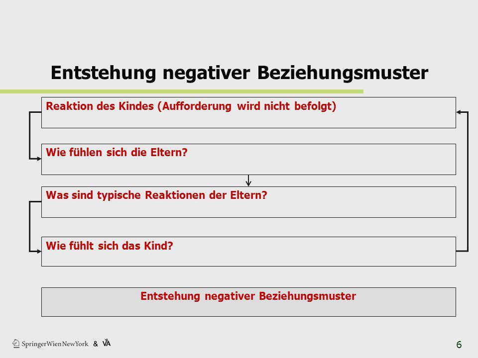 Entstehung negativer Beziehungsmuster Reaktion des Kindes (Aufforderung wird nicht befolgt) Wie fühlen sich die Eltern.
