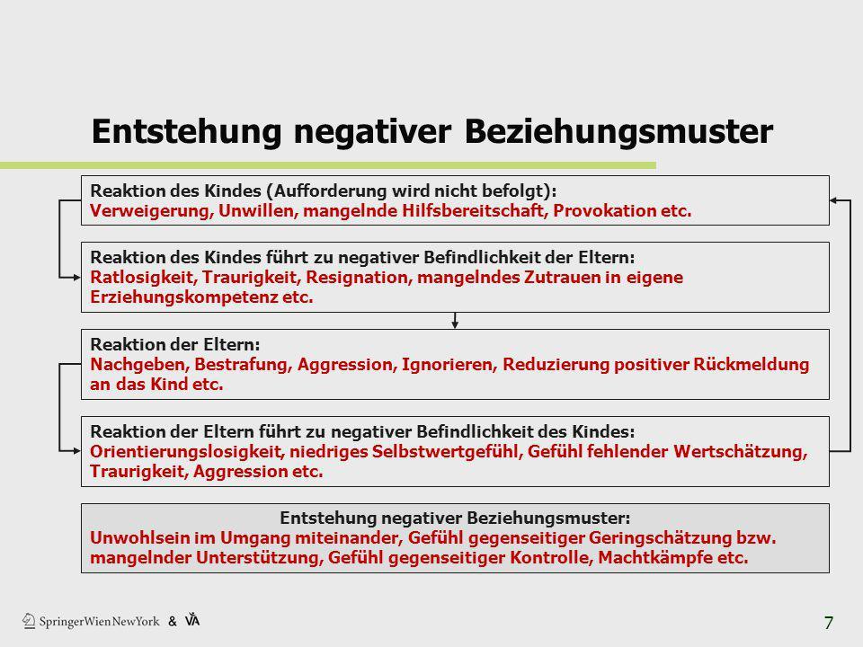 Entstehung negativer Beziehungsmuster Reaktion des Kindes (Aufforderung wird nicht befolgt): Verweigerung, Unwillen, mangelnde Hilfsbereitschaft, Provokation etc.