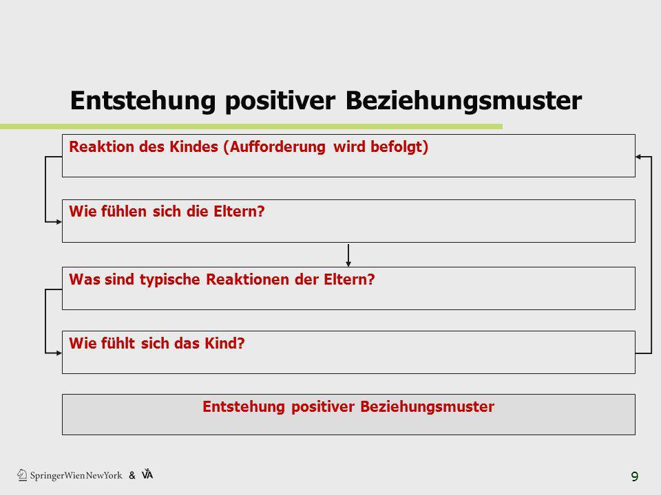 Entstehung positiver Beziehungsmuster Reaktion des Kindes (Aufforderung wird befolgt) Wie fühlen sich die Eltern.