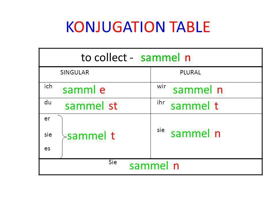 KONJUGATION TABLE SINGULARPLURAL ich du er sie es wir ihr sie Sie to collect -sammel sammel n samml sammel e st t n t n n n