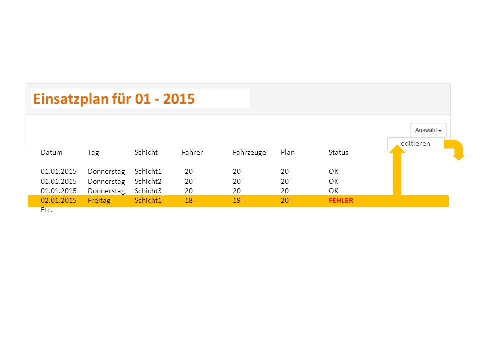 Einsatzplan für 01 - 2015 DatumTagSchichtFahrerFahrzeugePlanStatus 01.01.2015DonnerstagSchicht1202020OK 01.01.2015DonnerstagSchicht2202020OK 01.01.201