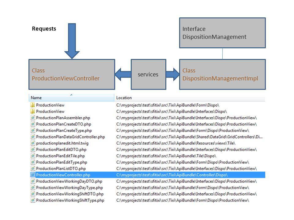 Class ProductionViewController Requests services Class DispositionManagementImpl Interface DispositionManagement