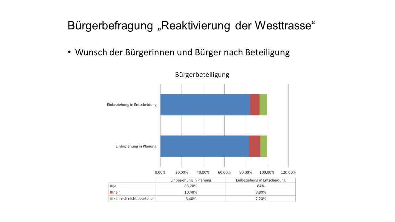 """Wunsch der Bürgerinnen und Bürger nach Beteiligung Bürgerbefragung """"Reaktivierung der Westtrasse"""""""