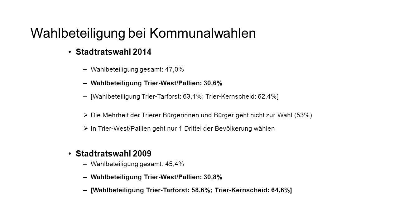 Stadtratswahl 2014 –Wahlbeteiligung gesamt: 47,0% –Wahlbeteiligung Trier-West/Pallien: 30,6% –[Wahlbeteiligung Trier-Tarforst: 63,1%; Trier-Kernscheid