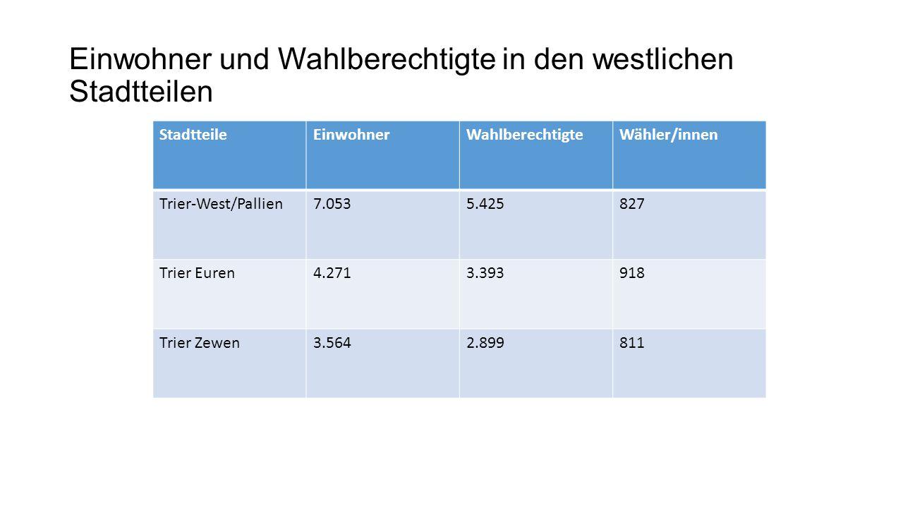 Einwohner und Wahlberechtigte in den westlichen Stadtteilen StadtteileEinwohnerWahlberechtigteWähler/innen Trier-West/Pallien7.0535.425827 Trier Euren