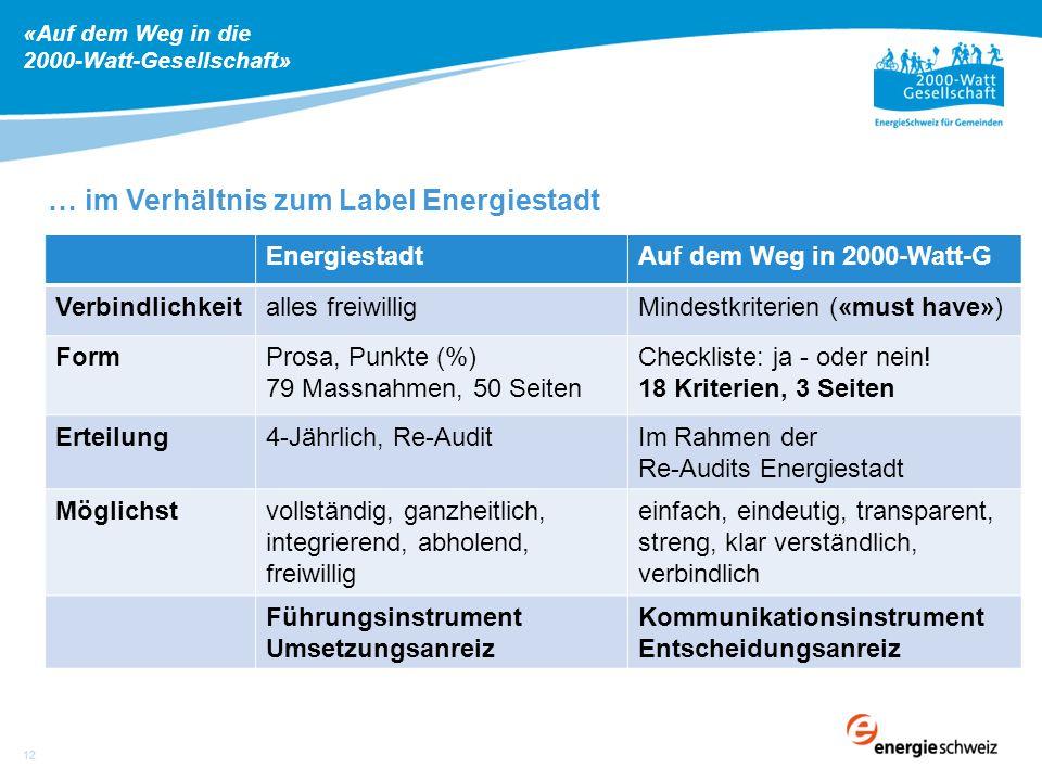 … im Verhältnis zum Label Energiestadt EnergiestadtAuf dem Weg in 2000-Watt-G Verbindlichkeitalles freiwilligMindestkriterien («must have») FormProsa, Punkte (%) 79 Massnahmen, 50 Seiten Checkliste: ja - oder nein.