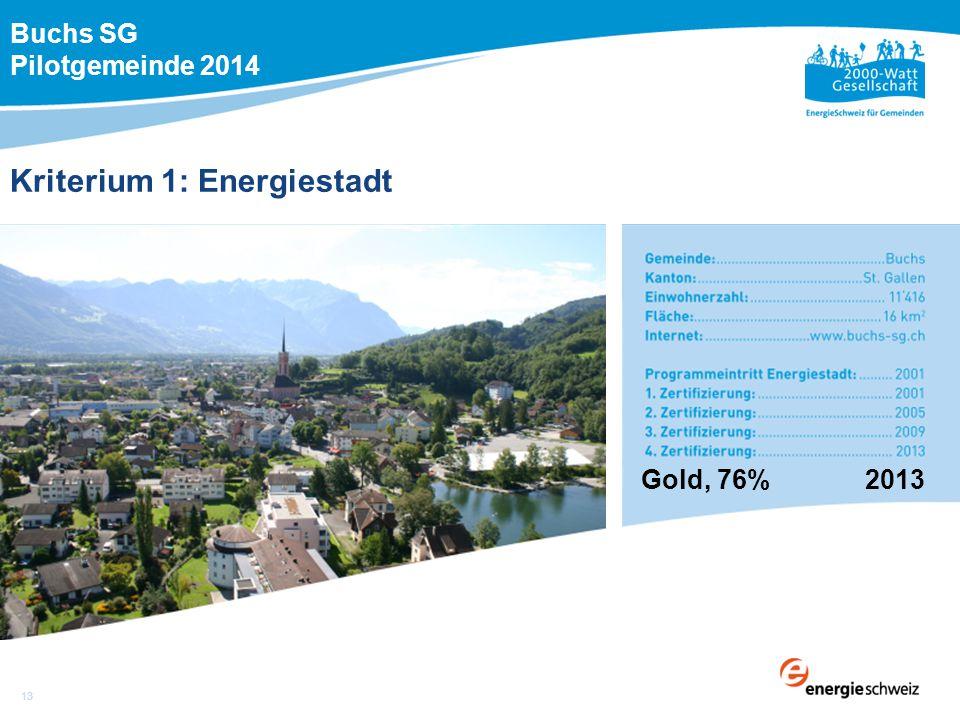 Kriterium 1: Energiestadt Gold, 76% 2013 Buchs SG Pilotgemeinde 2014 13