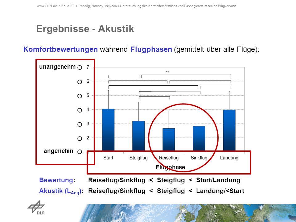 Ergebnisse - Akustik ** Bewertung: Akustik (L Aeq ): Komfortbewertungen während Flugphasen (gemittelt über alle Flüge): Reiseflug/Sinkflug < Steigflug