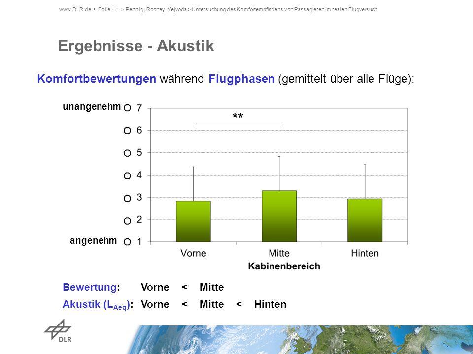 Ergebnisse - Akustik Bewertung: Akustik (L Aeq ): Komfortbewertungen während Flugphasen (gemittelt über alle Flüge): Vorne < Mitte Vorne < Mitte < Hin