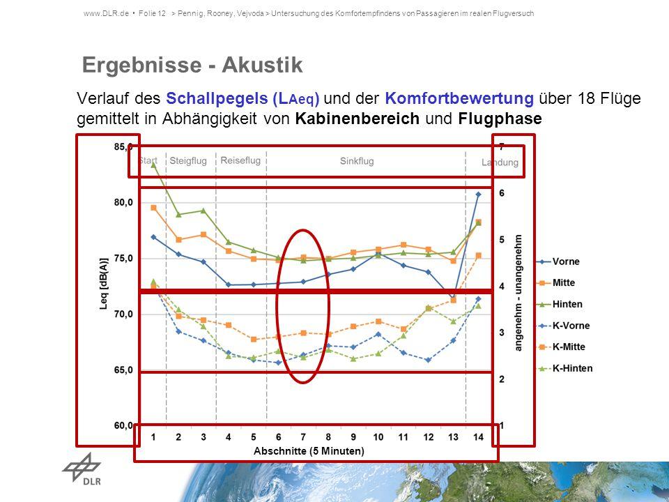 Ergebnisse - Akustik Verlauf des Schallpegels (L Aeq ) und der Komfortbewertung über 18 Flüge gemittelt in Abhängigkeit von Kabinenbereich und Flugpha
