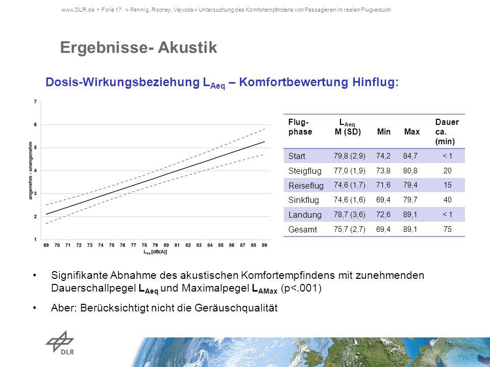 Ergebnisse- Akustik Signifikante Abnahme des akustischen Komfortempfindens mit zunehmenden Dauerschallpegel L Aeq und Maximalpegel L AMax (p<.001) Abe