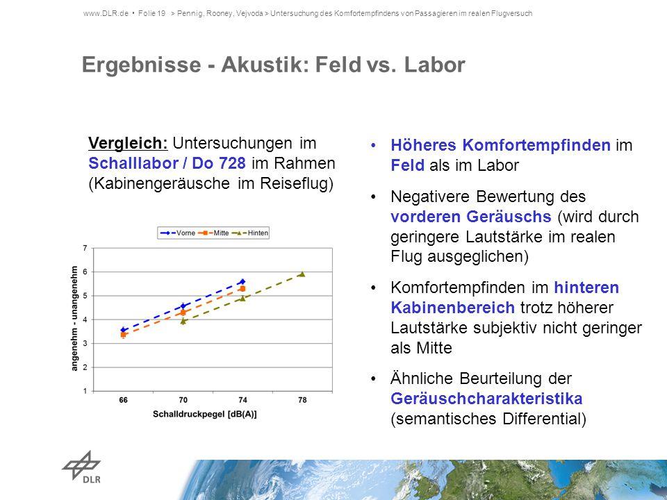 Ergebnisse - Akustik: Feld vs. Labor Höheres Komfortempfinden im Feld als im Labor Negativere Bewertung des vorderen Geräuschs (wird durch geringere L