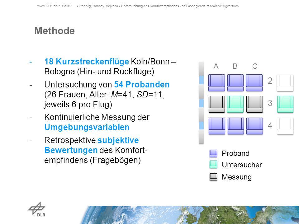 -18 Kurzstreckenflüge Köln/Bonn – Bologna (Hin- und Rückflüge) -Untersuchung von 54 Probanden (26 Frauen, Alter: M=41, SD=11, jeweils 6 pro Flug) -Kon