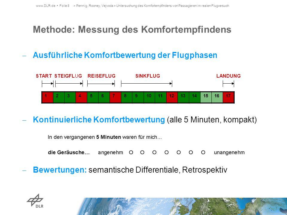  Ausführliche Komfortbewertung der Flugphasen  Kontinuierliche Komfortbewertung (alle 5 Minuten, kompakt)  Bewertungen: semantische Differentiale,