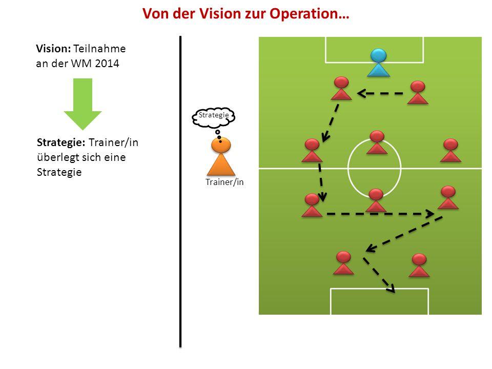 Vision: Teilnahme an der WM 2014 Strategie: Trainer/in überlegt sich eine Strategie Trainer/in Strategie Von der Vision zur Operation…