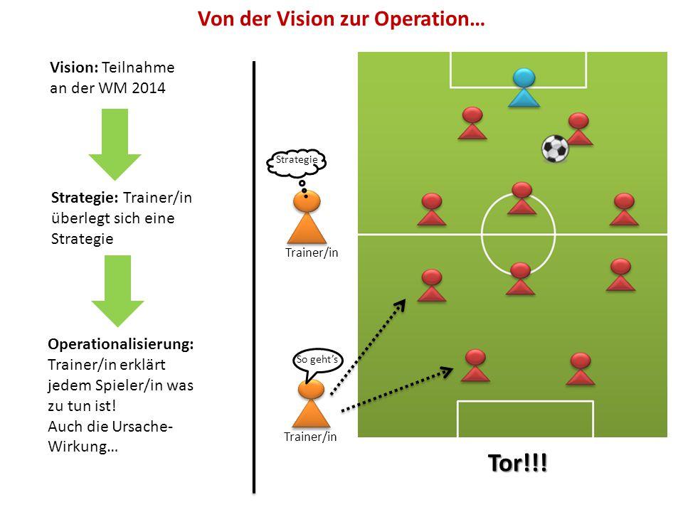 Vision: Teilnahme an der WM 2014 Strategie: Trainer/in überlegt sich eine Strategie Trainer/in Strategie Operationalisierung: Trainer/in erklärt jedem